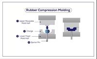 قالب گیری فشاری پلاستیک چیست؟